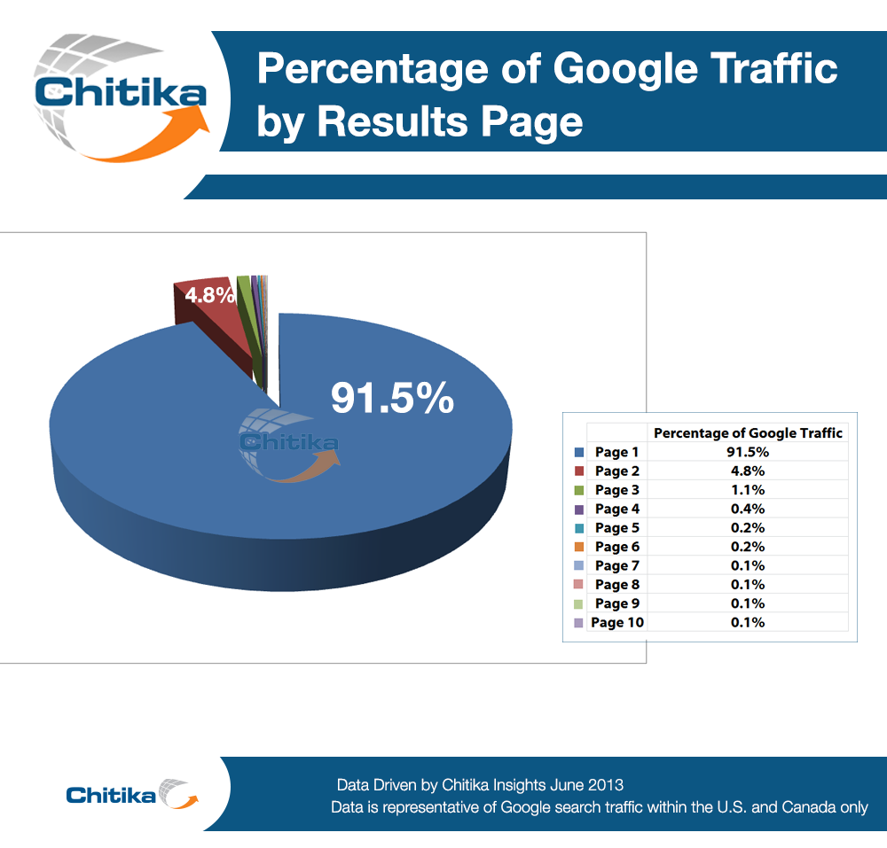 traffic of serp by page number