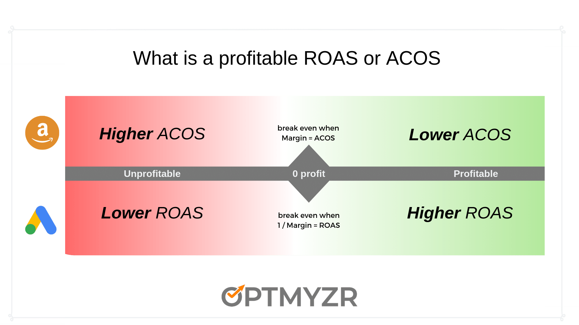 Profitable ACOS and ROAS