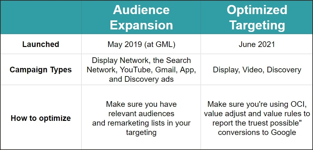 audience expansion vs optimized targeting