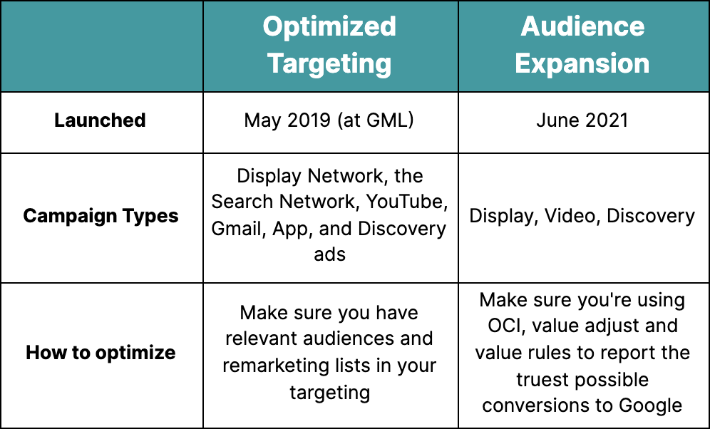 A 3x3 chart showing the difference between optimized targeting and audience expansion for time launched, campaign types applicable, and how to optimize them