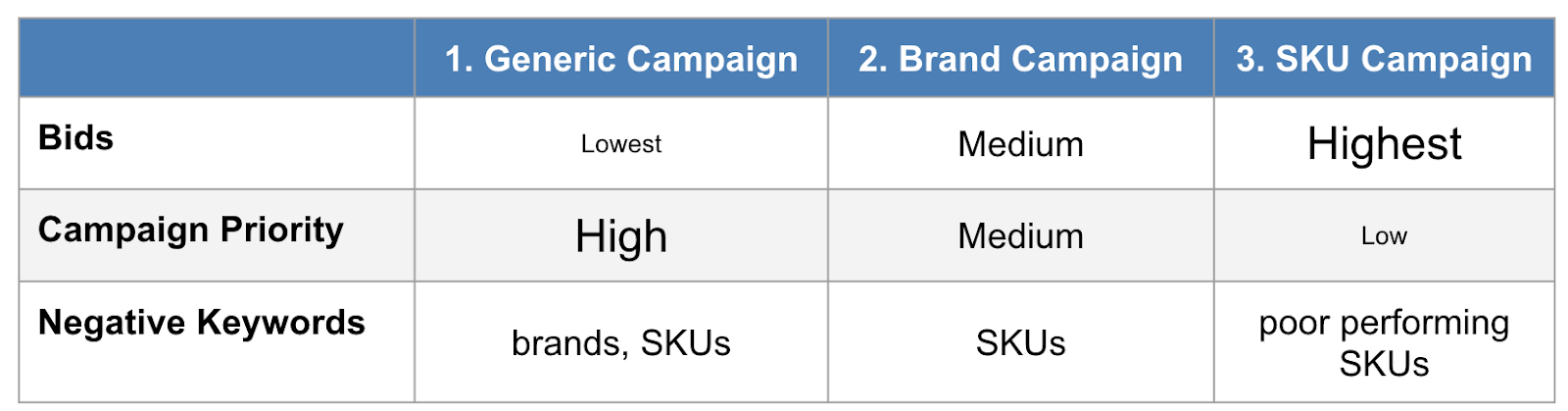 shopping campaign bids, priorities, and negative keywords