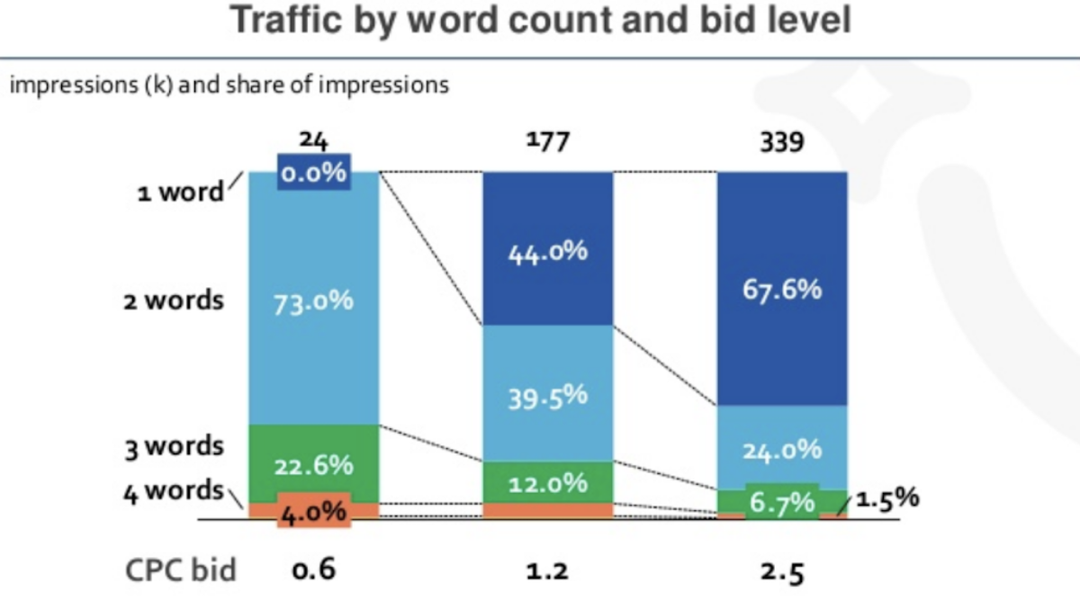 traffic by word count and bid level