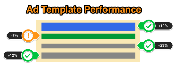 Ad-Template-Performance
